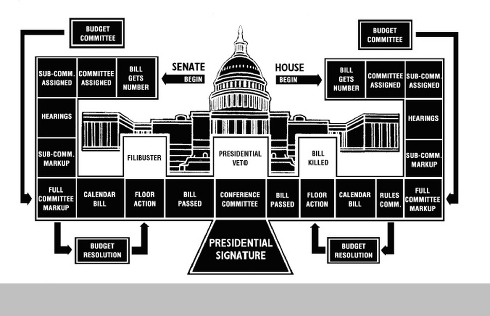 Flow Chart Speaker Of The House Seth Threet